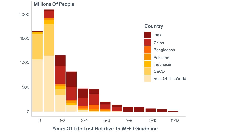 Pollution Facts - AQLI